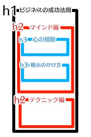 h1h2h3タグのイメージ図