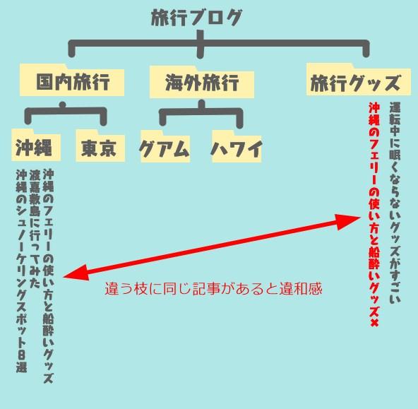 ブログのカテゴリーは1記事に1つの図2
