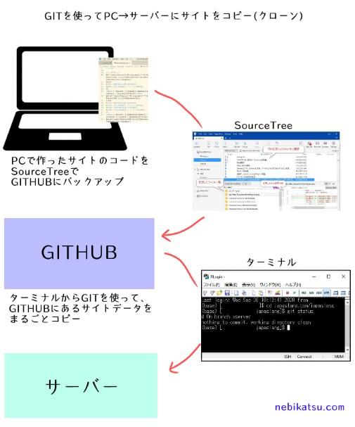 GITを使ってPCからサーバーにサイトをコピー