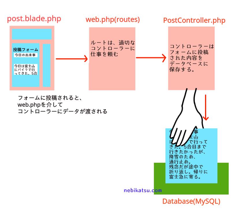 Laravelでフォームからの投稿をデータベースで保存する図