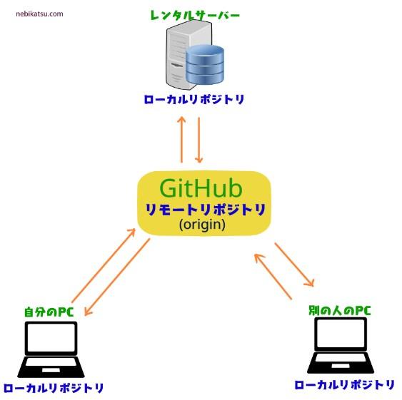 GITのローカルリポジトリとリモートリポジトリの関係1