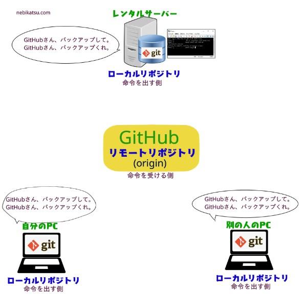 GITのローカルリポジトリとリモートリポジトリの関係3