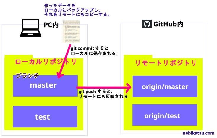 masterとorigin masterの違いと使い方の図
