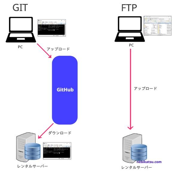 GITとFTPのアップロードの違い