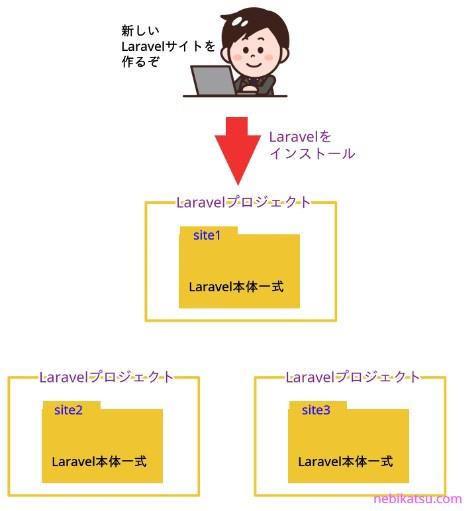 Laravelプロジェクト1