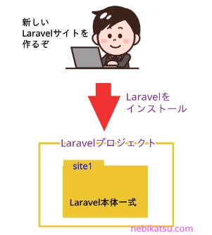Laravelプロジェクト2