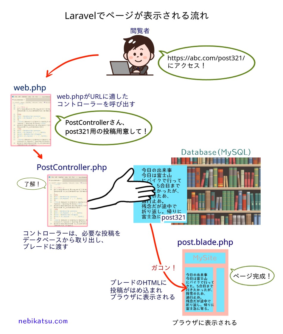 blade Controller web.phpの連携図