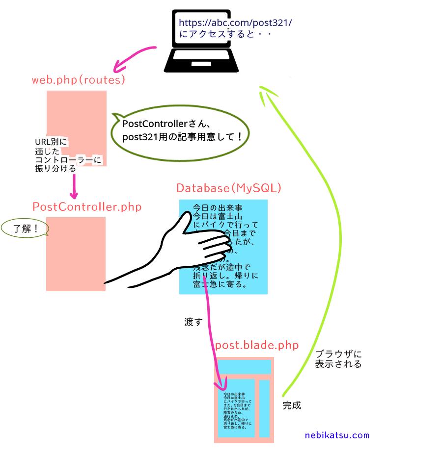 Laravelのroutes(web.php)とはの解説図