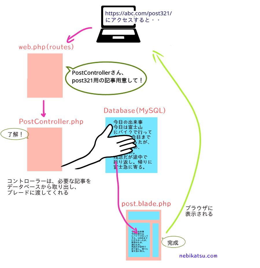LaravelのController.phpとは?