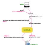 GITでレンタルサーバーにアップロード。やり方とコマンドを完全解説!