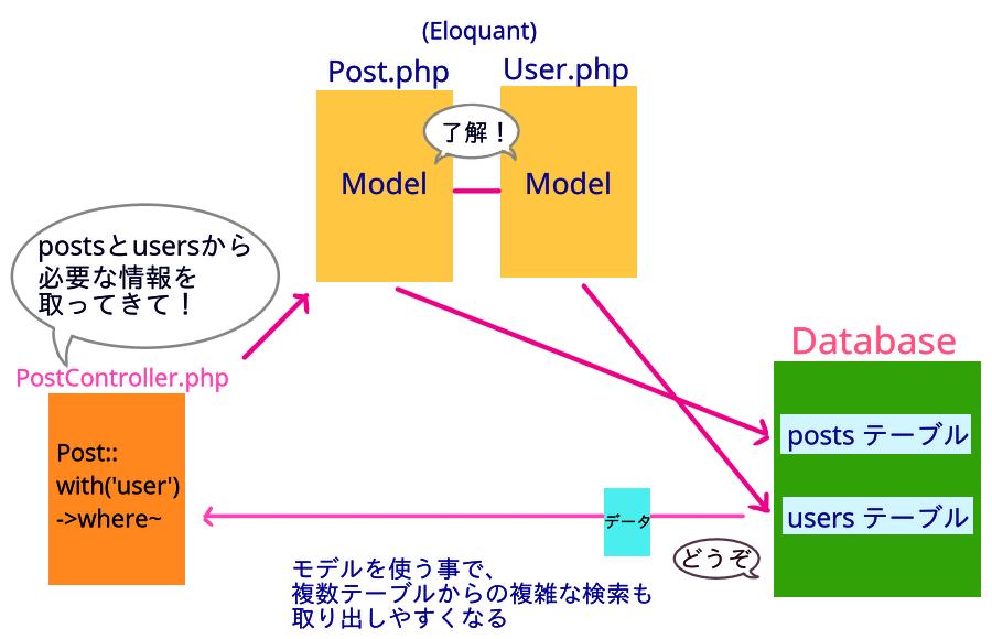 LaravelのControllerがModel(Eloquant)を使ってデータベースからデータを引き出す図