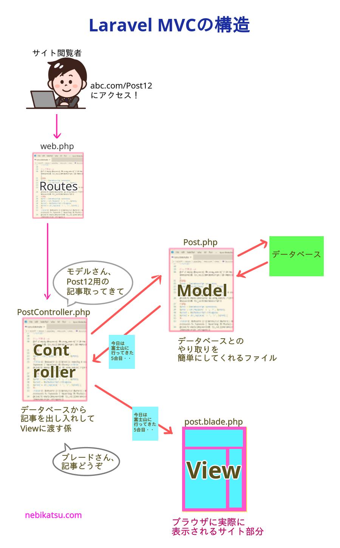 LaravelのMVCの役割図